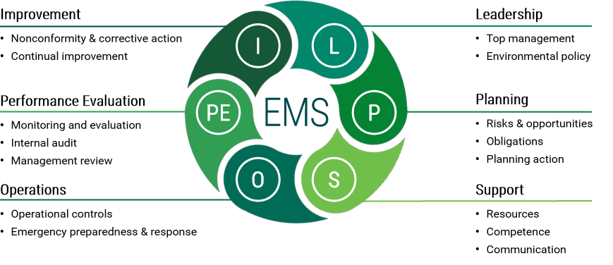 Environment - EMS graphic.png
